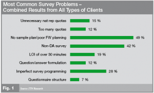 Survey Problems - All types of Clients