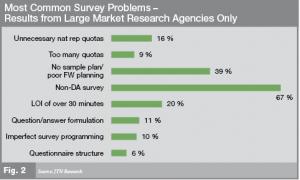 Survey Problems - Large market Research Agencies