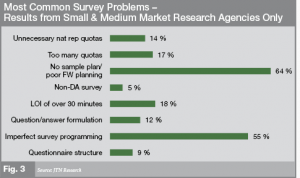 Survey Problems - Small & Medium Market research Agencies
